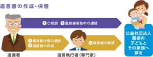01_遺言書の作成・保管