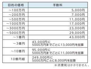 04_目的価格